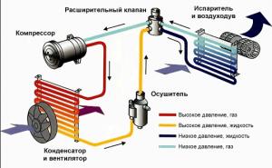 Система кондеционирования на авто