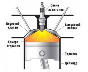 Принцип работы свечи зажигания