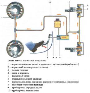 Схема работы тормозной системы