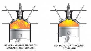 Вся правда про детонацию двигателя, причины возникновения и последствия