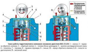 Почему стучат гидрокомпенсаторы ВАЗ 2112