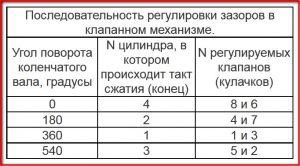 Последовательность регулировки клапанов ВАЗ 2107
