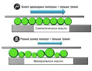 Минеральное масло и синтетика отличия